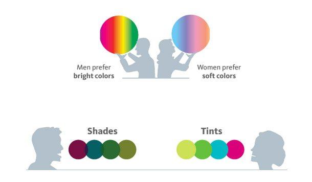 Percezione del colore e tonalità