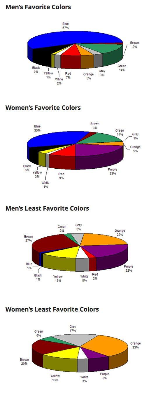 Significato Colori preferiti da uomini e donne