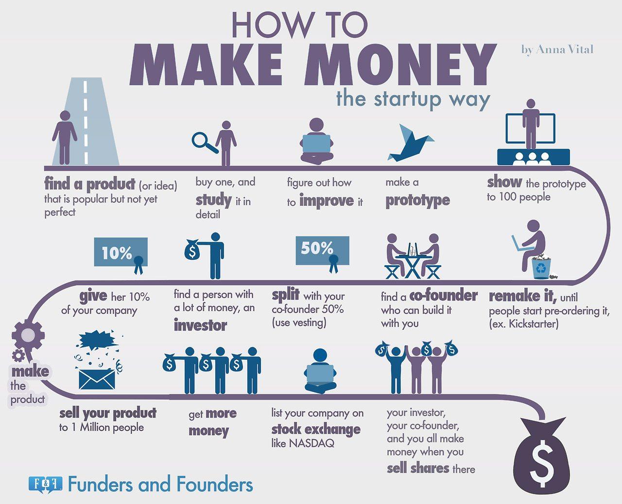 Come creare una startup e fare soldi