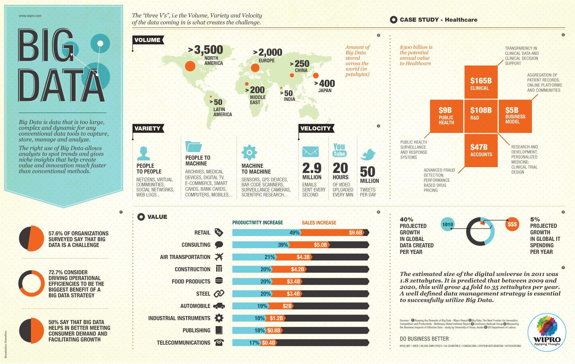 Confusi su cosa siano i Big Data? Non siete i soli