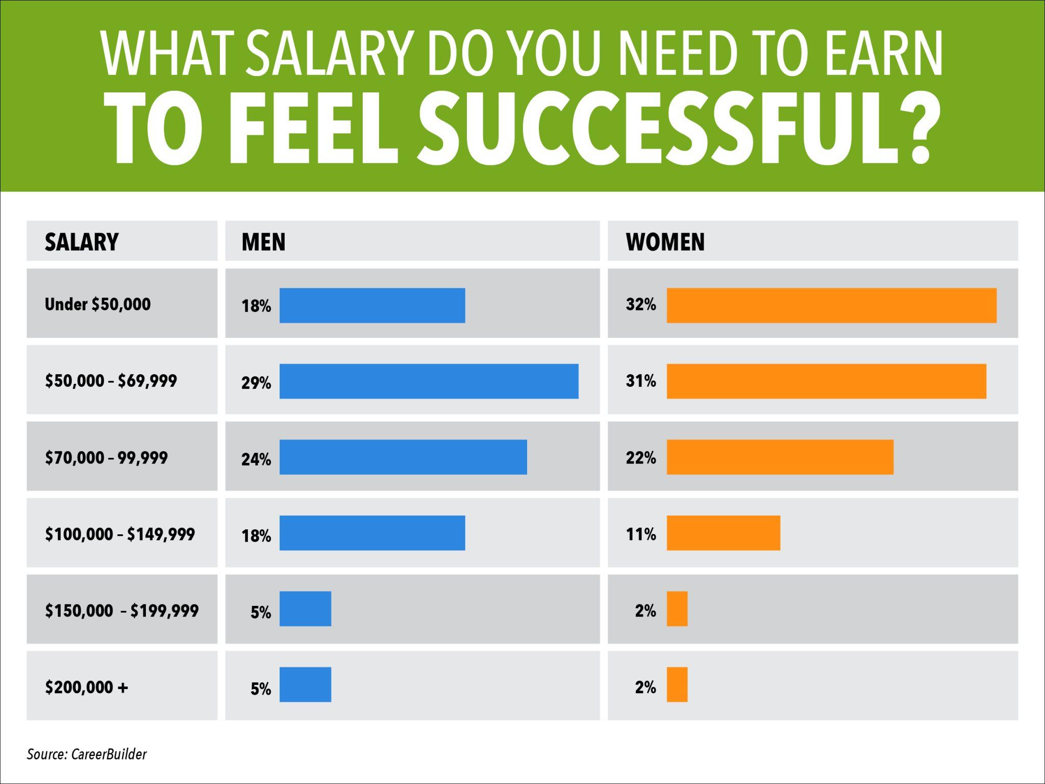 Che stipendio volete guadagnare
