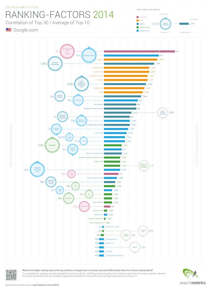SEO e fattori di posizionamento sui motori di ricerca [Infografica]