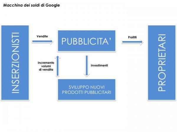 Come diventare imprenditore - Modello Google