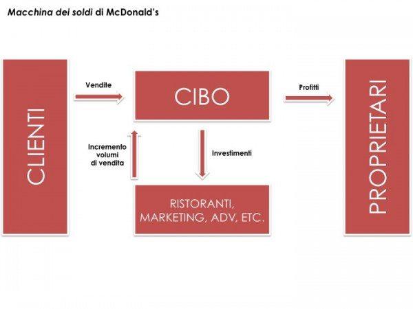 Come diventare imprenditore - Modello McDonalds