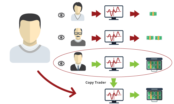 Strategie Copy trading eToro
