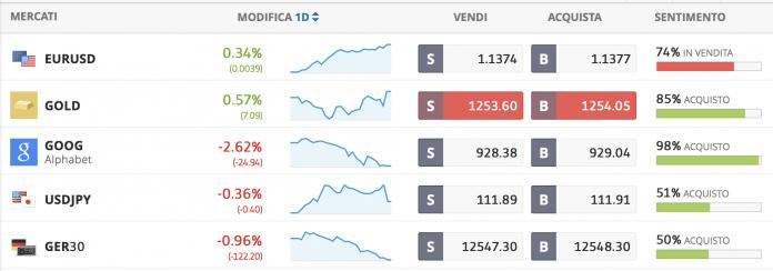 Pannello trading eToro