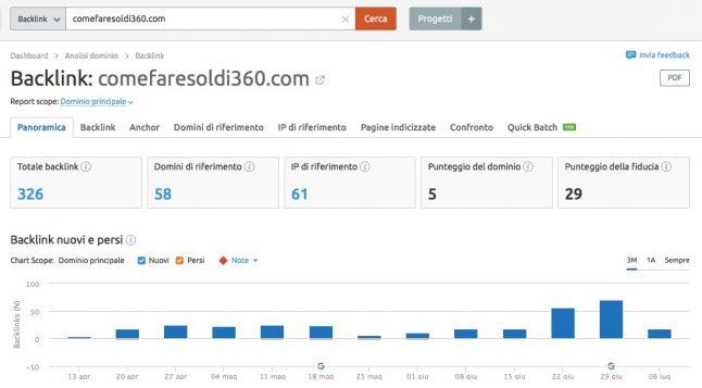 Profilo backlink competitor SEMRush