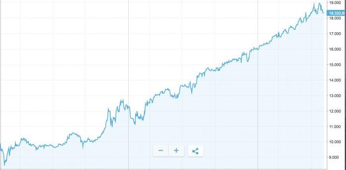 equity-line-ok