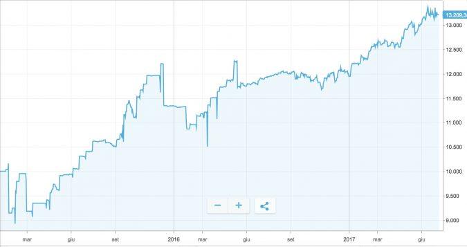 etoro-equity-line2