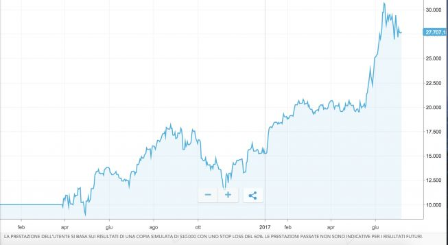 grafico-equity-line-etoro