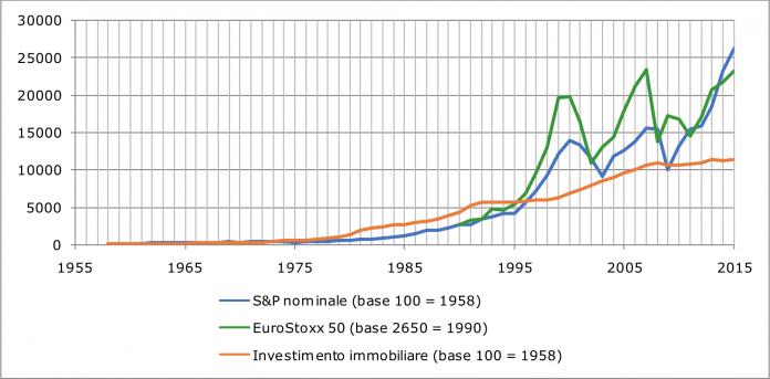 Investimenti: rendimento mercato immobiliare vs. mercato mobiliare